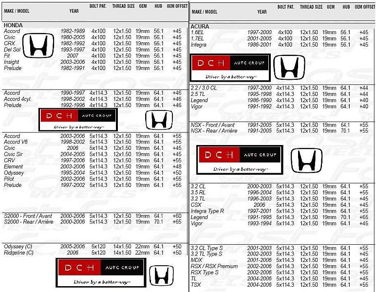 Honda/Acura Wheel Bolt Pattern (PCD), Offset, and Bore Guide - Drive