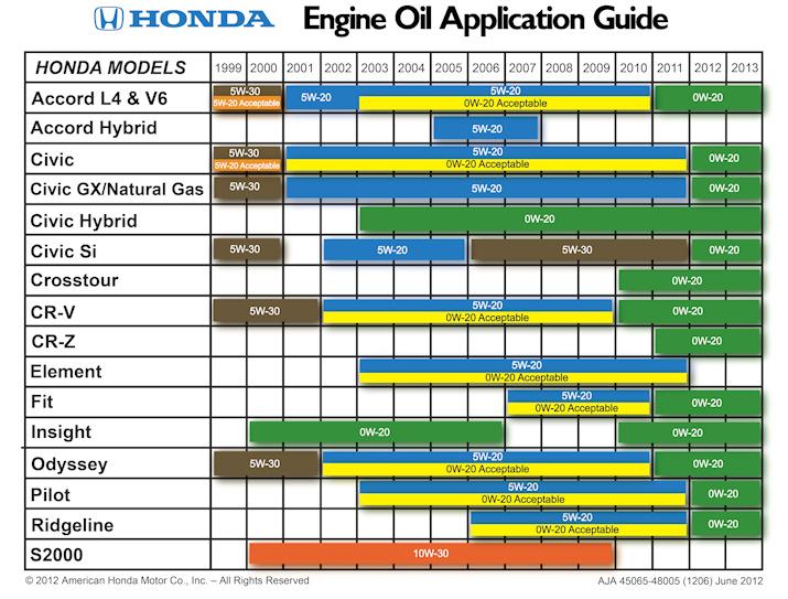 Honda oil weight chart drive accord honda forums