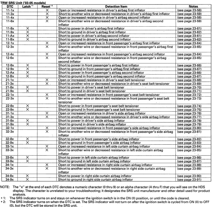 CORRECT SRS DTC code list for 2003-2005 Accords | Drive